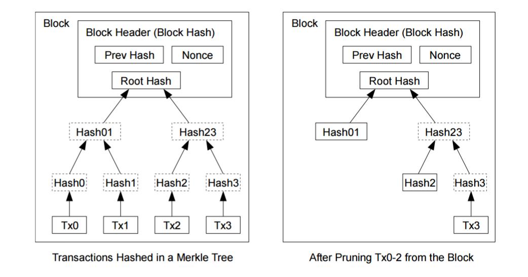 Blockchain-Network (bcnnet 0-1-0 2017-05-21)