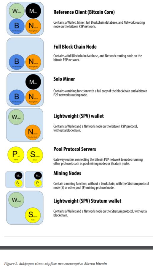 Bitcoin εισαγωγή ιδιωτικού κλειδιού RPC